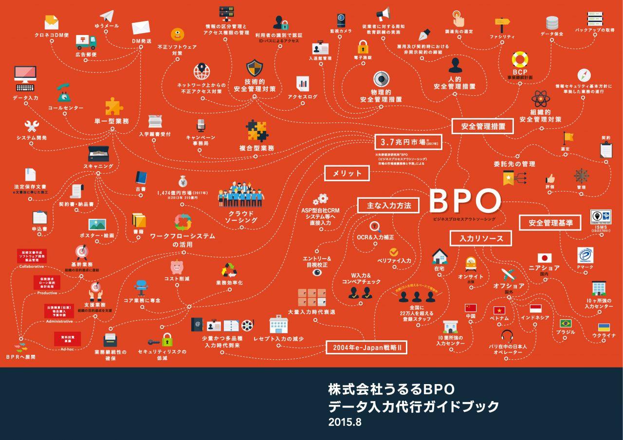 株式会社うるる様BPOのお仕事内容パンフレット
